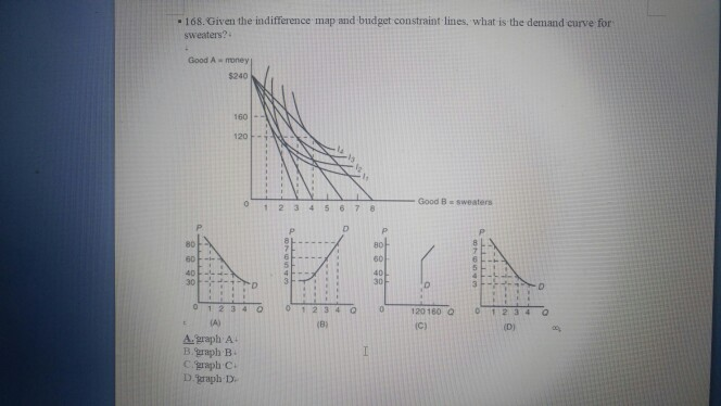 - 168. Given the indifference map and budget constraint lines, what is the demand curve for Good A - money $240 160 80 60 40 80 30 s (A) A.graph A B graph B c graph C. D.graph D.