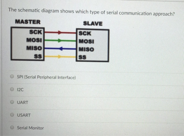 Solved: The Schematic Diagram Shows Which Type Of Serial C