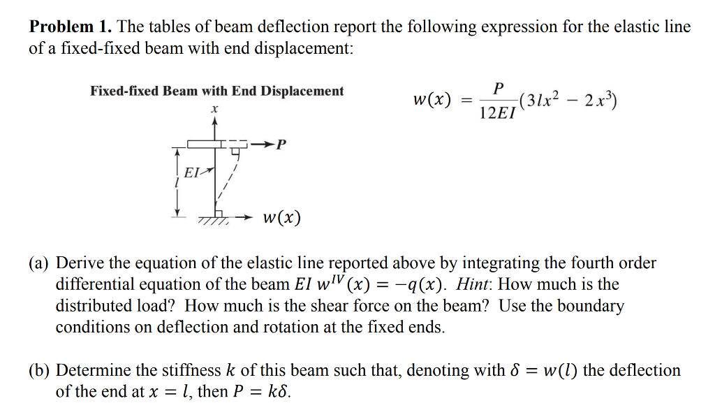 Solved: Problem 1  The Tables Of Beam Deflection Report Th