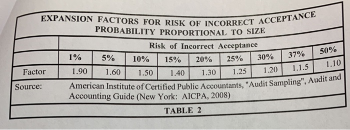 70ebe66d2925 EXPANSION FACTORS FOR RISK OF INCORREC PROBABILITY PROPORTIONAL TO SIZE  Risk of Incorrect Acceptance 1%