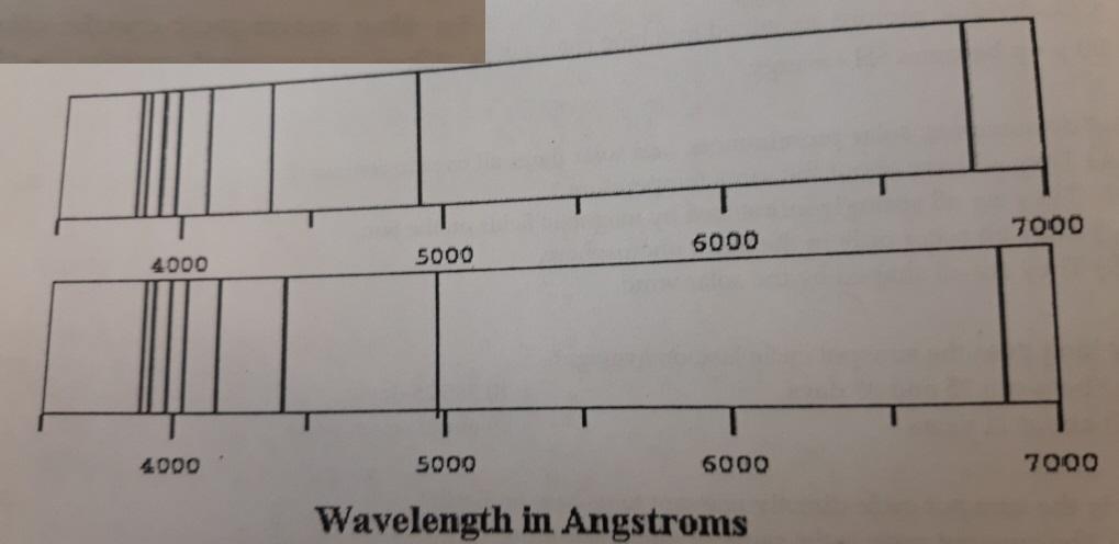 7000 6000 5000 4000 4000 5000 6000 7000 Wavelength in Angstroms