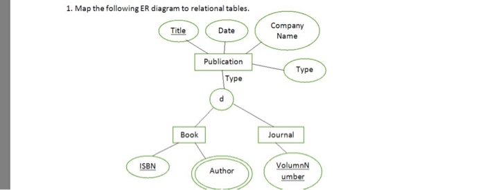 Solved 1 map the following er diagram to relational tabl map the following er diagram to relational tables company name title date publication ccuart Image collections
