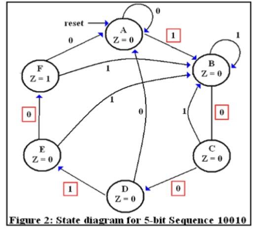 solved     u201cdesign of sequence detector u201d digital logic desi