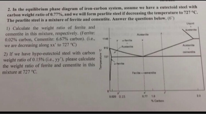 Solved 2 In The Equilibrium Phase Diagram Of Iron Carbon