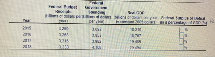 Solved: Consider The Data Below For The Federal Budget Rec