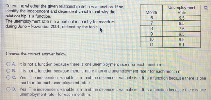 Determine whether the given relationship defines a function. If so, identify the independent and dependent variable and why the relationship is a function The unemployment rate r in a particular country for month m during June-November 2001, defined by the table Unemployment Month 7 9 Rate 9.5 9.5 7.6 9.5 9.5 8.1 10 Choose the correct answer below O A. It is not a function because there is one unemployment rate r for each month m. O B. It is not a function because there is more than one unemployment rate r for each month m. O C. Yes. The independent variable is m and the dependent variable is r. It is a function because there is one month m for each unemployment rate r D. Yes. The independent variable is m and the dependent variable is r. It is a function because there is one unemployment rate r for each month m.