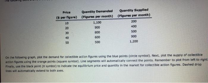 Price Quan Y Demanded Quan Y Supplied S Per Figure Flgures Per Month