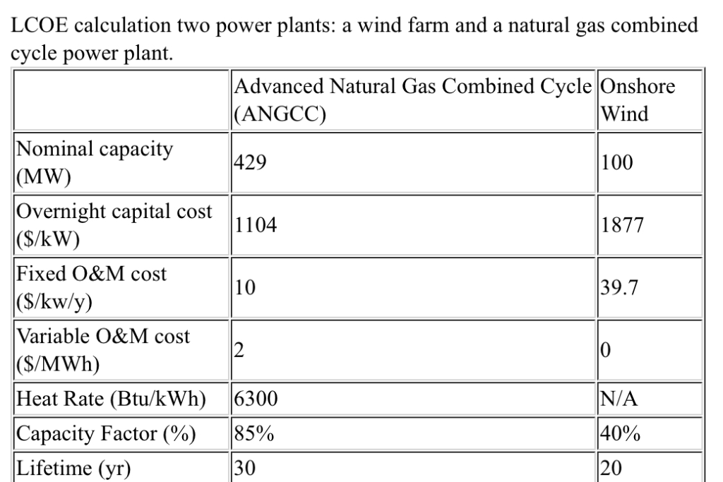 Lcoe Calculation Two Plants A Wind Farm And Natural Gas Combined Cycle