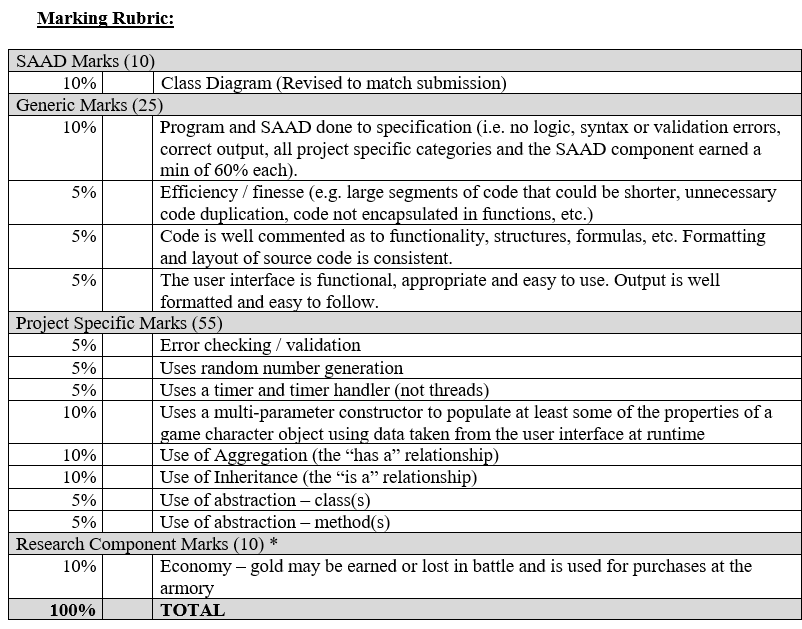Marking Rubric: SAAD Marks (10 10% Generic Marks (25 10% Class Diagram (Revised to match submission 590 590 590 Program and S