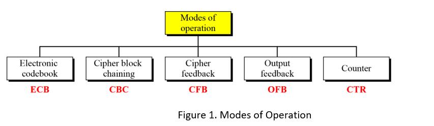 Task 1: Lab On Testing Different Modes In Symmetri