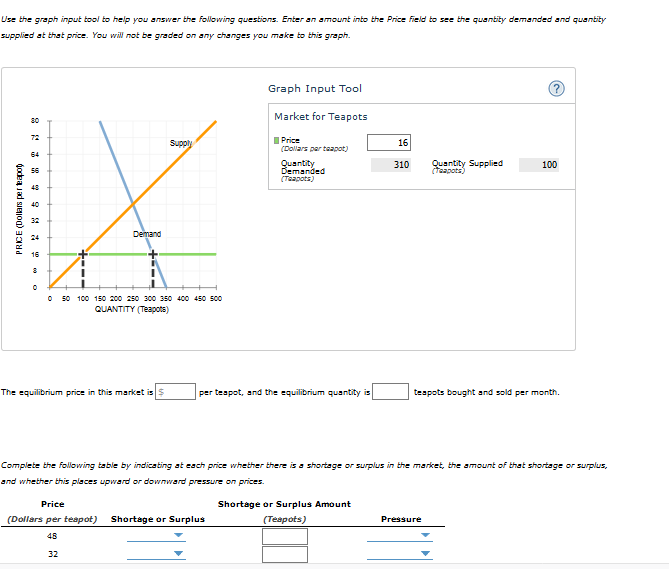 Use the graph input tool tohelp you answer the following questions. Enter an amount into the Price field tose the quanbity demanded and quanbity supplied at that price. You will otbegraded on any changes you make tothis graph. Graph Input Tool Market for Teapots Price Dowars par taapat) 16 310usntby Supplied100 Demand 24 16 0 50 100 150 200 250 300 350 400 450 500 QUANTITY (Teapots) The equilibrium price in this markt is S per teapot, and the equilibrium quantity is teapots bought and sold per month. Compiete the following tabie by indicating at esch price whether there isa shortage or surplus in the market, the amount of that shortage or surplus, nd whether 바is places upward or downward pressure on prices. Price (Dollars per teapot) 48 32 Shortage or Surplus Amount (Teapots) Shortage or Surplus Pressure