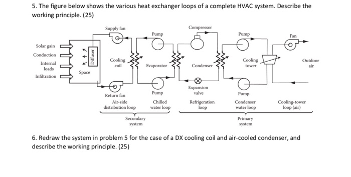 The Figure Below Shows The Various Heat Exchanger Lof A Complete Hvac System