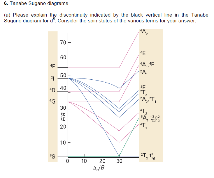 Solved 6 Tanabe Sugano Diagrams A Please Explain The D
