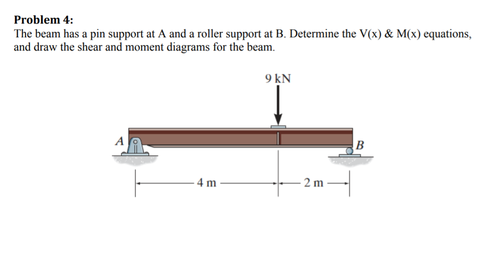 Solved  Problem 4  The Beam Has A Pin Support At A And A R