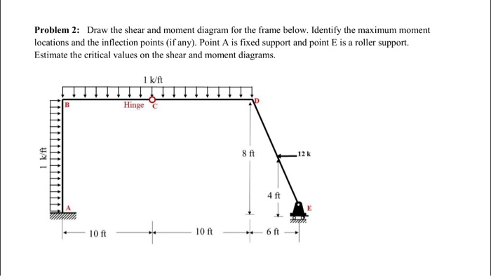 Solved Draw The Shear And Moment Diagram For The Frame Be