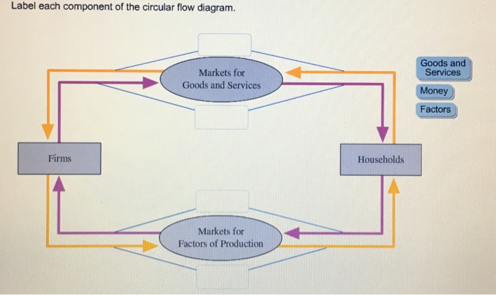 Solved label each component of the circular flow diagram label each component of the circular flow diagram markets for goods and services firms markets ccuart Images
