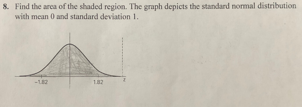 Find the area of the shaded region. The graph depicts the standard normal distribution with mean 0 and standard deviation 1 8
