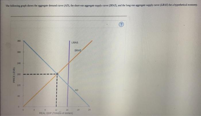 The Following Graph Shows Aggregate Demand Curve Ad Short Run