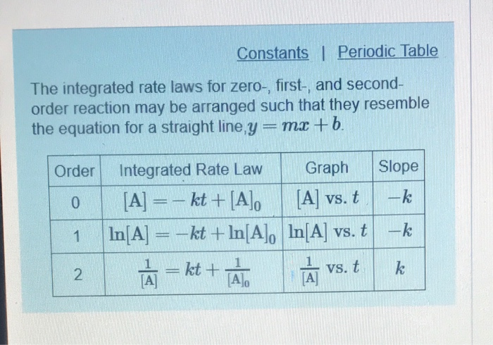 constants periodic table the integrated rate laws for zero first and - Periodic Table Law