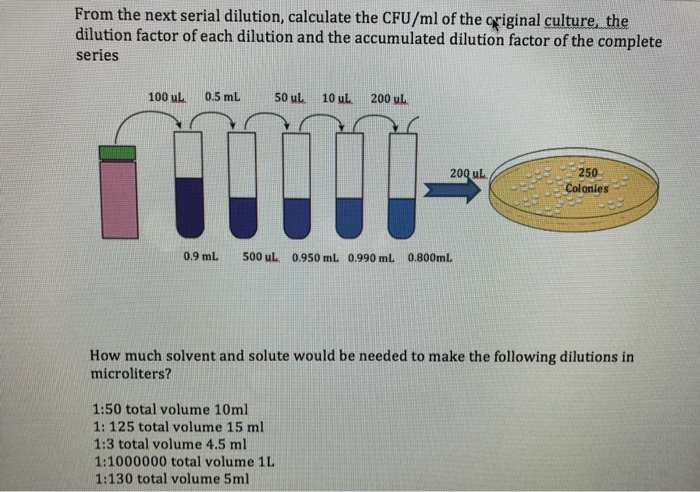 Solved From The Next Serial Dilution Calculate The Cfum