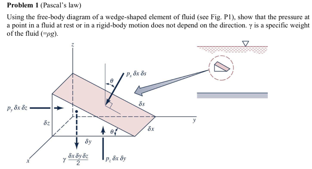problem 1 (pascals law) using the free-body diagram of a wedge-