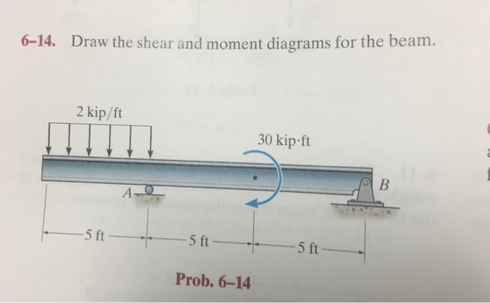 solved 6 14 draw the shear and moment diagrams for the b rh chegg com draw the shear and bending moment diagrams for the beam chegg draw the shear and bending moment diagrams for the beam shown below