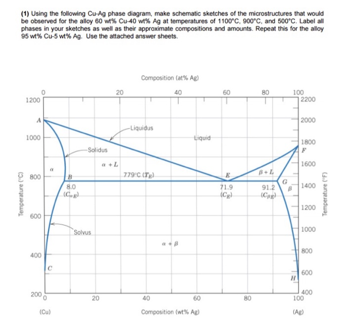 Solved: (1) Using The Following Cu-Ag Phase Diagram, Make ...