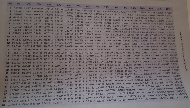 nA 1% 2% 3% 4% 5% 6% 7% 8% 9% 10% 12% 14% 10% 18% 20% 25% 1 0.99010 0.98039 0.97087 0.96154 0.95238 0.94 340 093458 092593 091743 0.90009 OH9286 0.R7719 0.86207 084746 085331 osono or 30 0.96117 0.94260 Ο.92456 0.90703 0.89000 0.87344 0.85734 0.841 68 0.82645 079719 076047 074316 0了1818 069444 00000 3 09/059 0.94232 091514 0 88900 086384 0.83962 0.81630 0.79383 0.77218 075131 0.71178 0.67497 0.64066 040853 0.96098 0.92385 0.88849 0.85480 0.82270 0.79209 0.26290 0.73503 0.20843 0.68301 063552 09208 055229 051579 0.48225 040560 0 95147 0.90573 0.86261 0.82193 0.78353 0.74726 0.71299 0s8058 0.64993 062092 0.56743 0.51937 0.47611 0 43711 040188 0 32 6 0.9420s o.88797 083748 0.79031 0.74622 0.70496 066634 0,63017 o59627 0.36447 0.50663 0455S9 041044 0.37043 033400 026214 0 0 32764 0.2011 7 0.93272 0.87056 0.81309 0.75 0.71068 0.65506 0.62275 0.58349 0.54703 0.51316 0.45235 8 0.92348 0.85349 0.78941 0,73069 0.67684 0.62741 0.58201 0.54027 0.50187 046651 0.40388 0.35056 0.3050 0.26604 023237 0.16777 0.12259 03964 0.35383 9 0.91434 0.83676 0.76642 0.70259 0.64461 0.59190 0.34393 10 0.90529 0.82035 0.74409 0.67556 0.61391 0.55839 0,50835 0.46319 11 0.89632 0.80426 0.72242 0.64958 0.58468 0.52679 047509 0.42888 0.387s o35049 0.28748 O23562 O39S42 0.16192 0.ss9 oossro assa。 12 0.88745 0.78849 0.70138 0.62460 0.55684 0.49697 044401 0.39711 0.35553 0.31863 0.25648 0.20756 016846 0.13722 0.11216 0.06832 04292 13 0.87866 0.77303 0.68095 0.60057 0.53032 0.46884 o.4 1496 036770 0.32618 028966 012917 Ο1820, 0.14523 1629 000146 see 14 0.86996 075788 0.66112 0.57748 0.50507 0,44230 0.38782 0.34046 0.29925 0.26333 0.20462 0.15971 0.12520 0.09855 007789 0.04398 002540 15 0.86135 0.74301 0.64186 0.55526 0.48102 0.41/27 0.36245 0.31524 027454 0.23939 0182/0 0.14010 0.1093 0,08352 006491 0.03518 09195 16 0.85282 0.72845 0.62317 053391 0.45811 0.39365 0.33873 0.29189 0.25187 021763 0.16312 0,12289 0,09304 0.07078 0.034o 0.015 0.01503 17 0.84438 0.71416 060502 0.51337 0.43630 0371 36 0.31657 