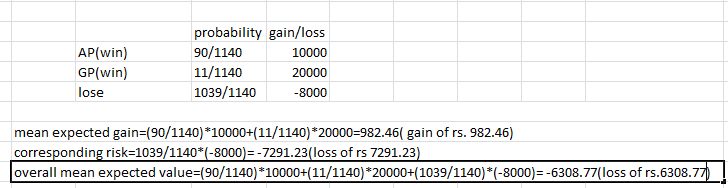 AP(win) GP(win) lose probability gain/loss 90/1140 11/1140 039/1140 -8000 20000 mean expected gain-(90/1140) 10000+(11/1140)*