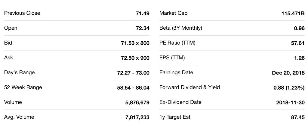A  Utilizing Bloomberg, Yahoo Finance, Google Fina
