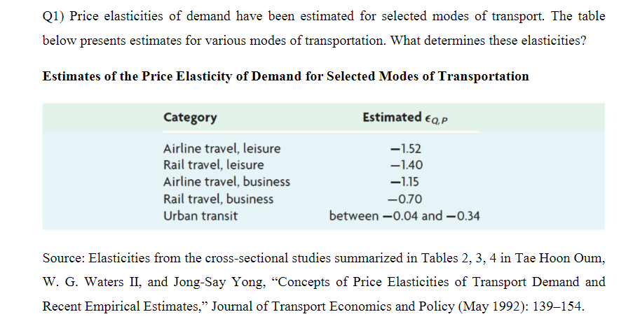 Solved Price Elasticities Of Demand Have Been Estimated F