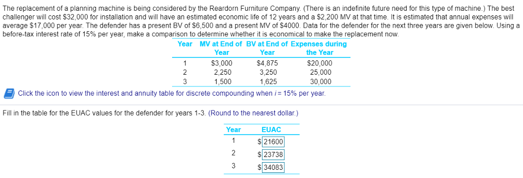 The replacement of a planning machine is being considered by the Reardorn Furniture Company. (There is an indefinite future need for this type of machine.) The best challenger will cost $32,000 for installation and will have an estimated economic life of 12 years and a $2,200 MV at that time. It is estimated that annual expenses will average $17,000 per year. The defender has a present BV of $6,500 and a present MV of $4000. Data for the defender for the next three years are given below. Using a before-tax interest rate of 15% per year, make a comparison to determine whether it is economical to make the replacement now Year MV at End of BV at End of Expenses during Year S3,000 2,250 1,500 Year $4,875 3,250 1,625 the Year $20,000 25,000 30,000 2 Click the icon to view the interest and annuity table for discrete compounding when i: 15% per year Fill in the table for the EUAC values for the defender for years 1-3. (Round to the nearest dollar.) Year EUAC 21600 S 23738 S 34083