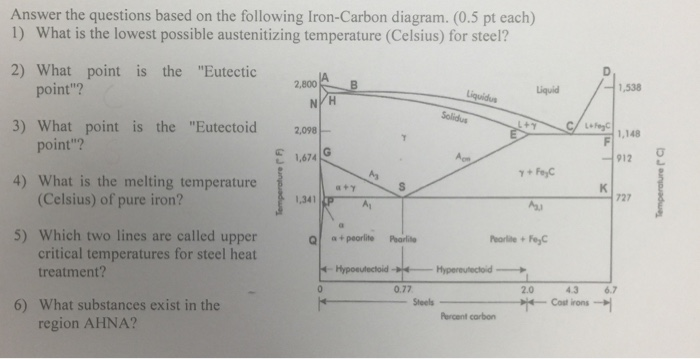 Solved Answer The Questions Based On The Following Iron C
