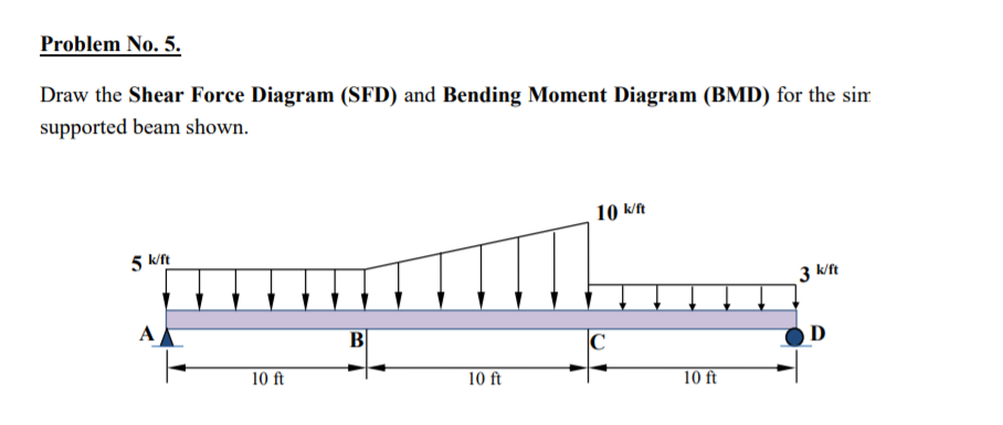 Solved: Draw The Shear Force Diagram (SFD) And Bending Mom