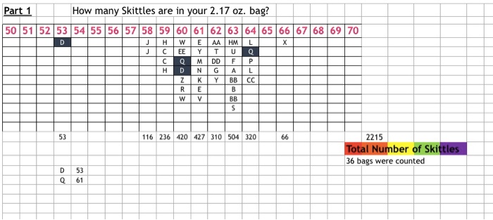 Solved How Many Skittles Are In Your 2 17 Oz Bag 50 511