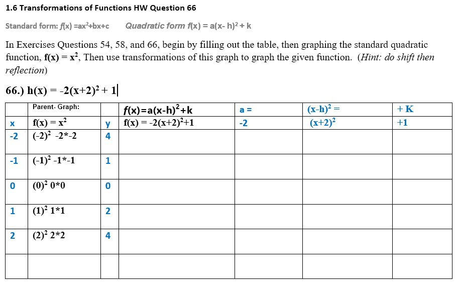 standard form 66  Solved: 7.7 Transformations Of Functions HW Question 77 St ...