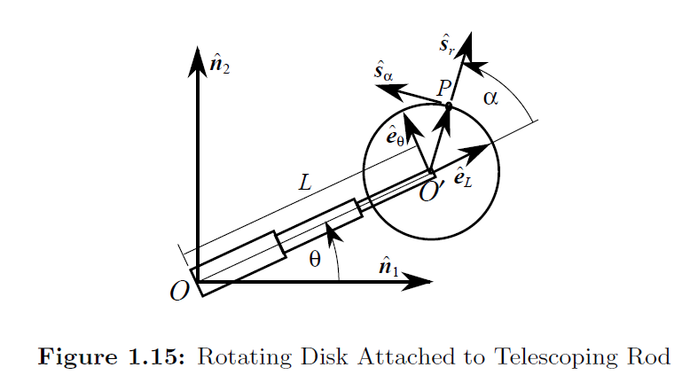 13 0 έρ eL (O Figure 1.15: Rotating Disk Attached to Telescoping Rod
