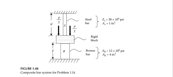 Solved: PROBLEM 1 14 The Composite Bar System In Figure 14