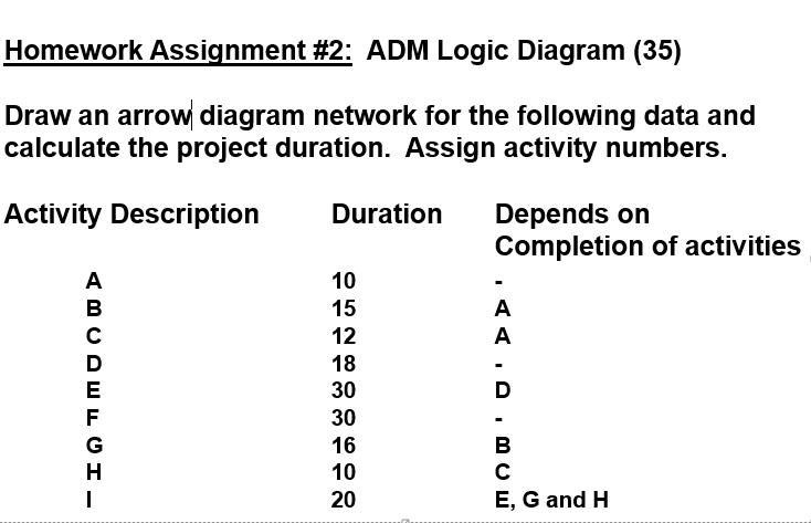 solved homework assignment 2 adm logic diagram 35 dra rh chegg com network logic diagram construction network logic diagram pmp
