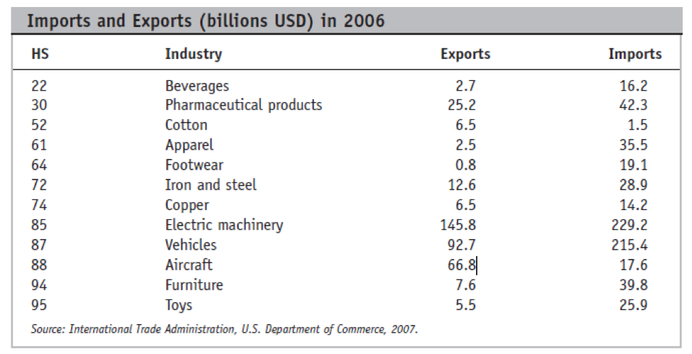 Solved: The Following Are Data On US Exports And Imports