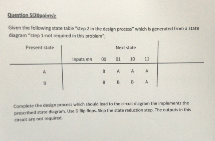 Question 520points: Given the following state table step 2 in the design process which is generated from a state diagram step 1-not required in this problem; Present state Next state Inputs mn 00 01 10 11 B A A A Complete the design process which should lead to the circuit diagram the implements the prescri circuit are not required. bed state diagram. Use D flip flops. Skip the state reduction step. The outputs in this
