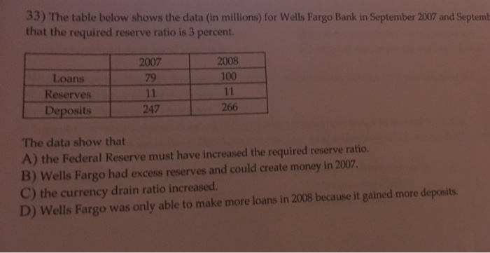 33) The Table Below Shows The Data (in Millions) F    | Chegg com
