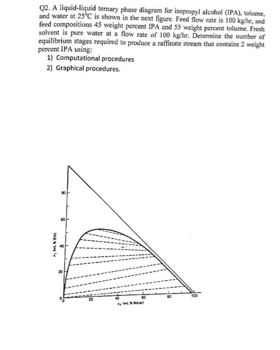 Solved Q2 A Liquid Liquid Ternary Phase Diagram For Isop