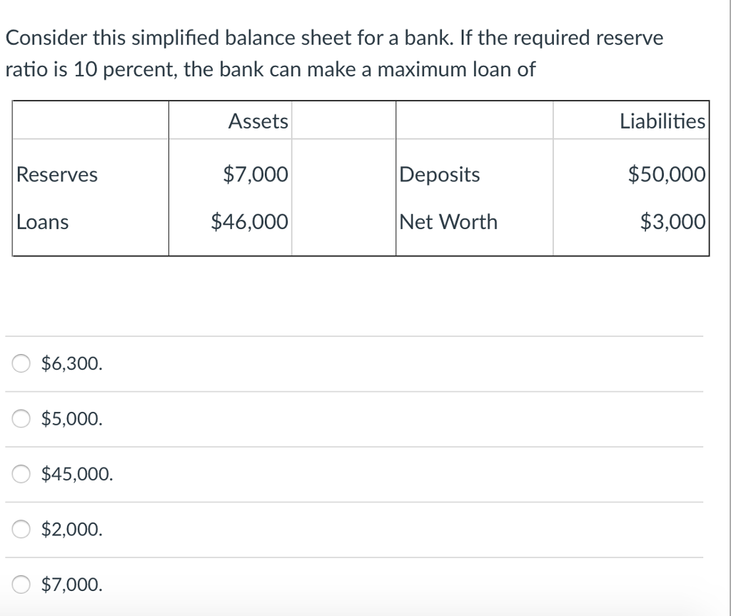 Economics recent questions chegg consider this simplified balance sheet for a bank if the required reserve ratio is 10 fandeluxe Choice Image