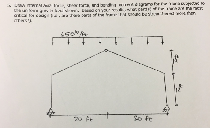 Solved Draw Internal Axial Force Shear Force And Bendin