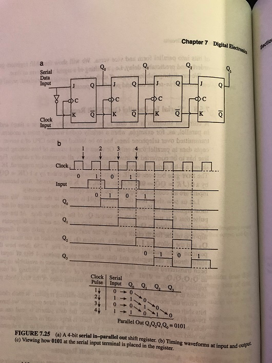 Solved 32 The Serial Input To The Shift Register Of Fig Chegg Com