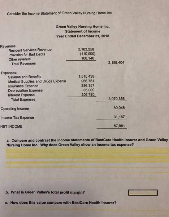 Consider the Income Statement of Green Valley Nursing Home Inc. Green Valley Nursing Home Inc. Statement of Income Year Ended December 31, 2018 Revenues Resident Services Revenue Provision for Bad Debts Other revenue 3,163,258 (110,000) 106.146 Total Revenues 3,159,404 Expenses Salaries and Benefits Medical Supplies and Drugs Expense Insurance Expense Depreciation Expense Interest Expense 1,515,438 966,781 296,357 85,000 206,780 3,070,356 89,048 31.167 57,881 Total Expenses Operating Income Income Tax Expense NET INCOME a. Compare and contrast the income statements of BestCare Health Insurer and Green Valley Nursing Home Inc. Why does Green Valley show an income tax expense? b. What is Green Valleys total profit margin? c. How does this value compare with BestCare Health Insurer?