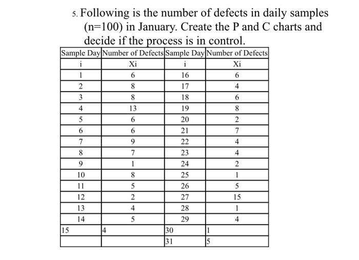 Question S Following Is The Number Of Defects In Daily Samples N 100 January Create P And C Cha
