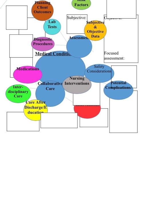 Atrial Fibrillation Concept Map.Solved Concept Map For Atrial Fibrilation Subjective Data