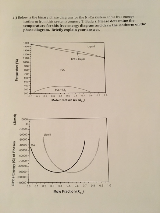 Solved below is the binary phase diagram for the ni cu sy below is the binary phase diagram for the ni cu system and ccuart Images